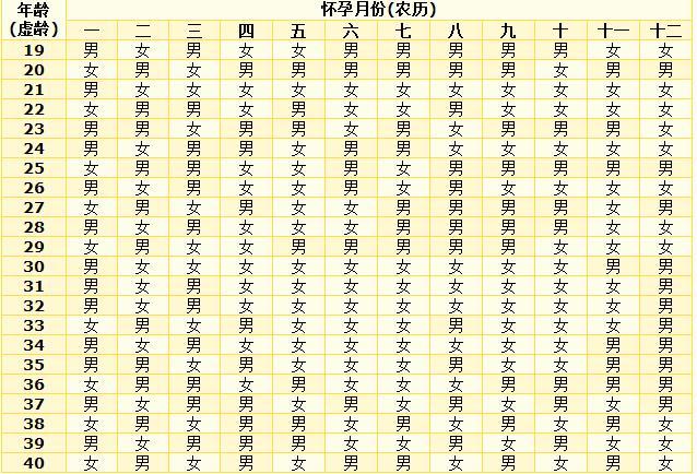 2016生男生女清宫图怎么算年龄